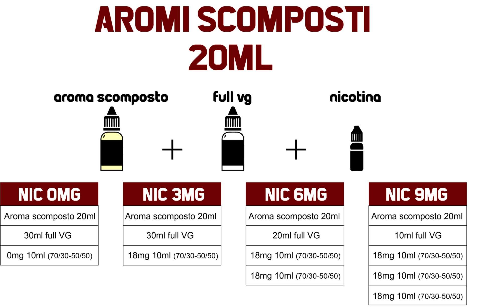 composizione aromi shot series